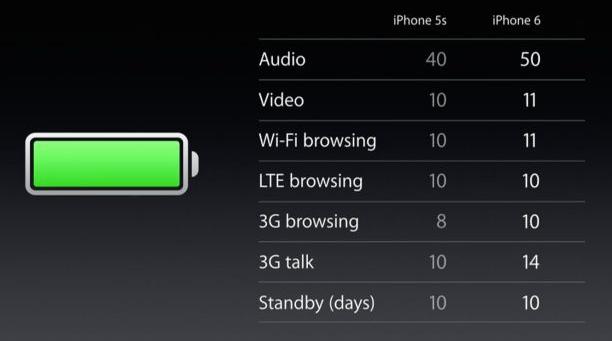 iphone5s-6-accu