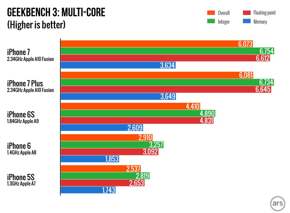 iPhone-7-charts.002