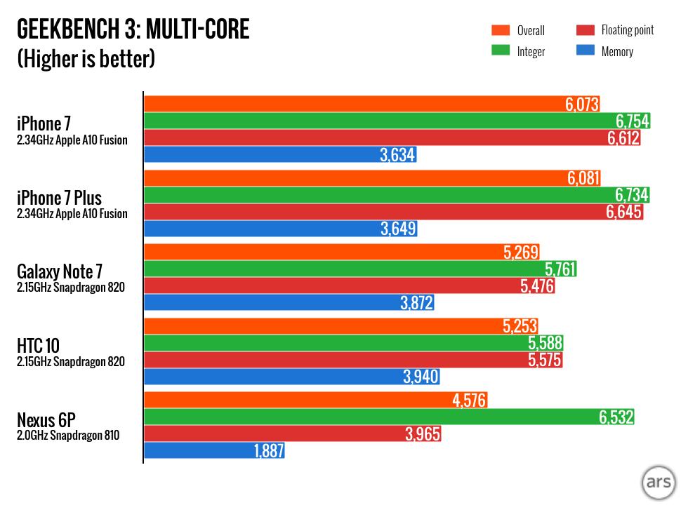 iPhone-7-charts.004