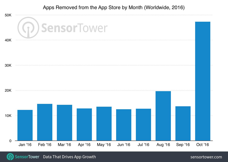 app-store-purge-october-2016