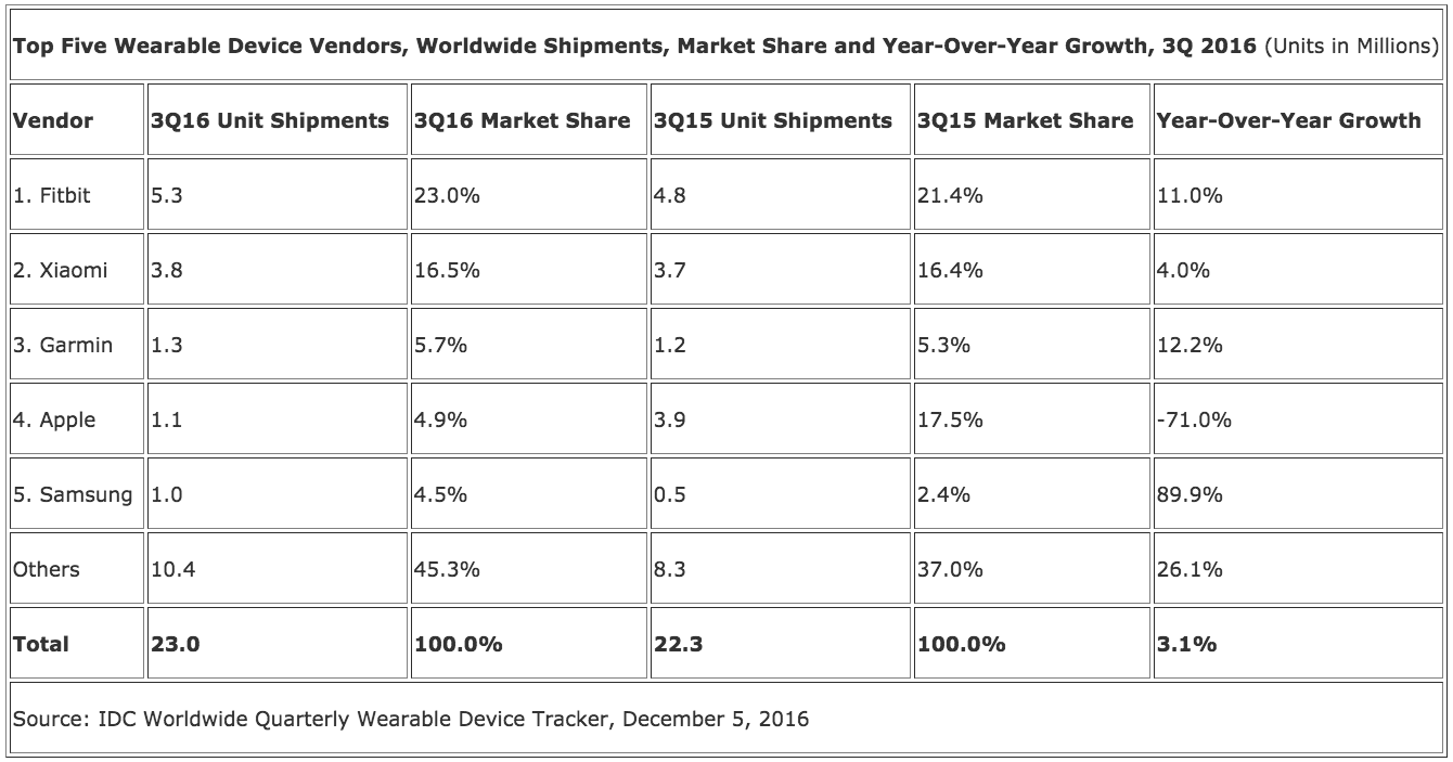 wearables-q32016