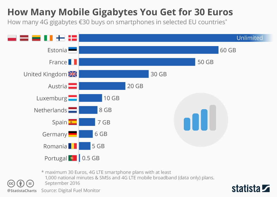 chartoftheday_7897_mobile_internet_data_volume_eu_n