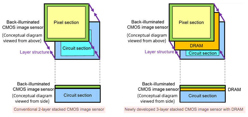 sony new sensor tech