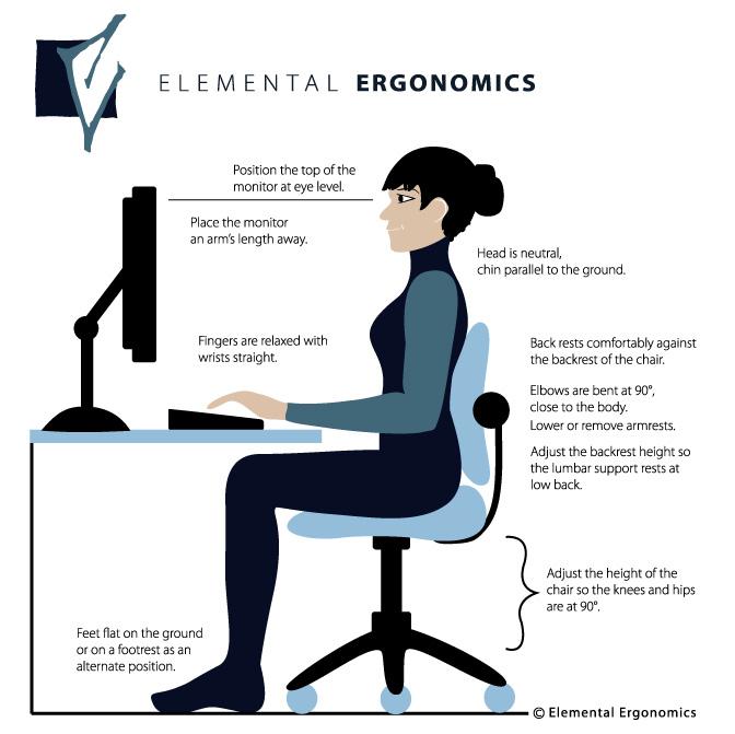 De juiste positie achter je scherm. Afbeelding: Elemental Ergonomics
