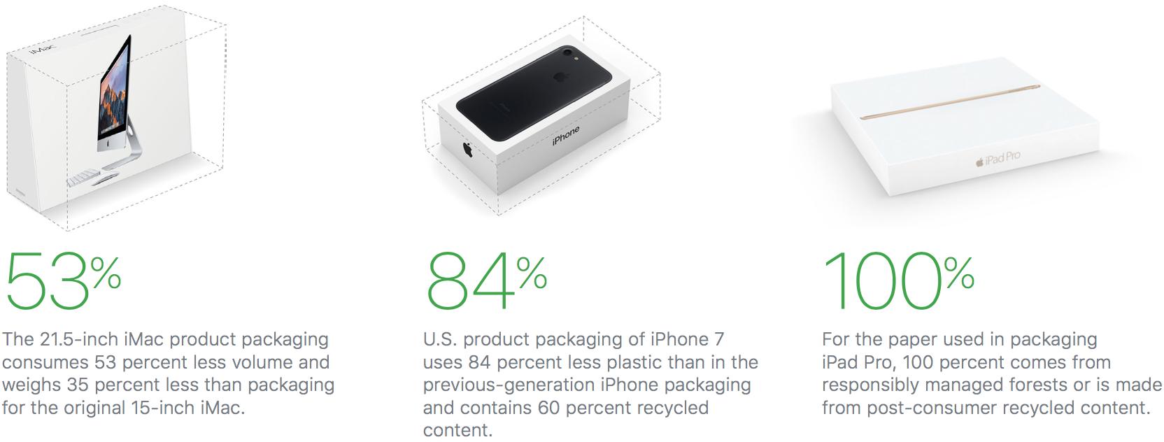 apple papiergebruik 2017