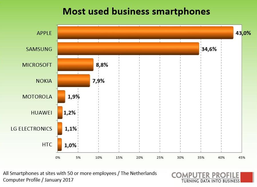 zakelijke-smartphones-nederland