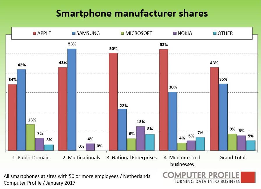 zakelijke-smartphones-per-bedrijfstak