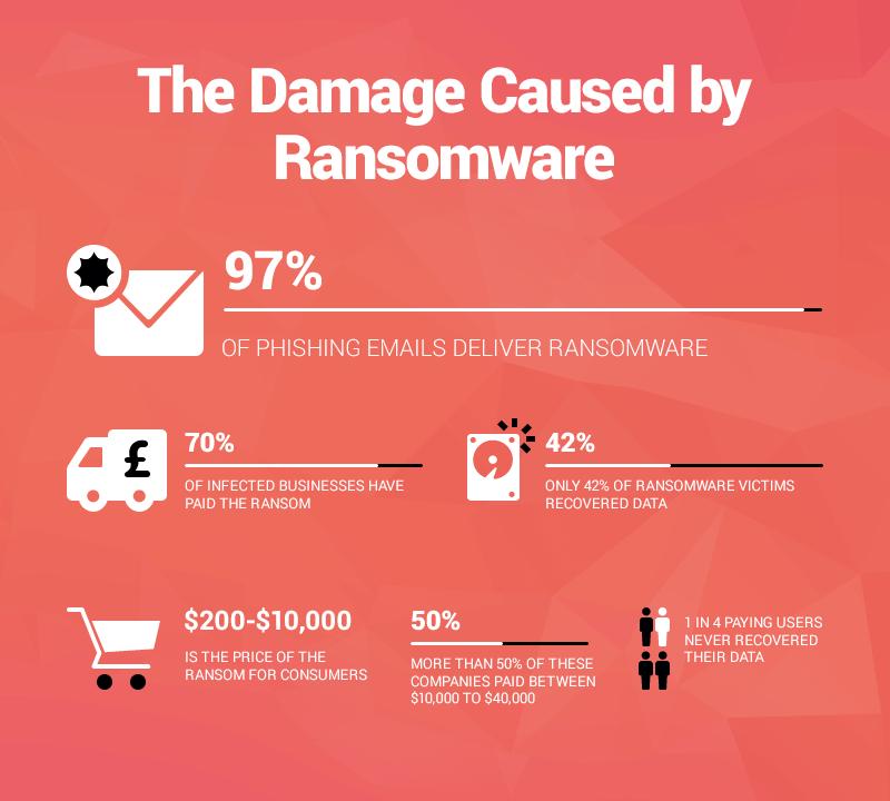 1 op de 4 slachtoffers van ransomware heeft hun data nooit teruggekregen. Bron: Heimdal Security