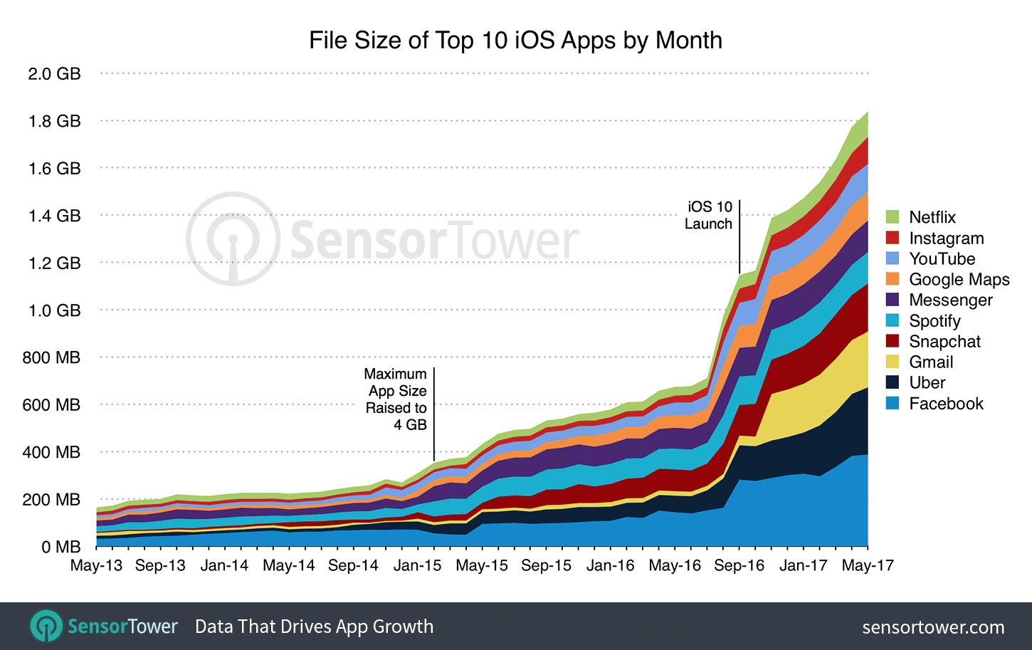 top-10-ios-apps-size-by-month