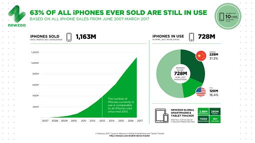 Gekochte iPhones