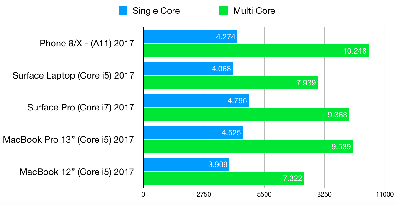 iphone 8 x benchmark score intel 001