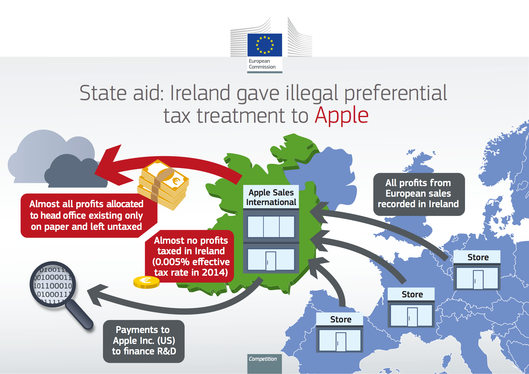 Apple Ierland infographic