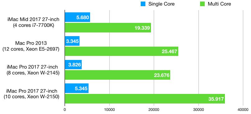 imac pro benchmarks 1