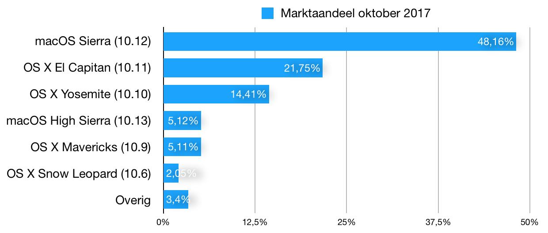 macos marktaandeel oktober 2017 grafiek