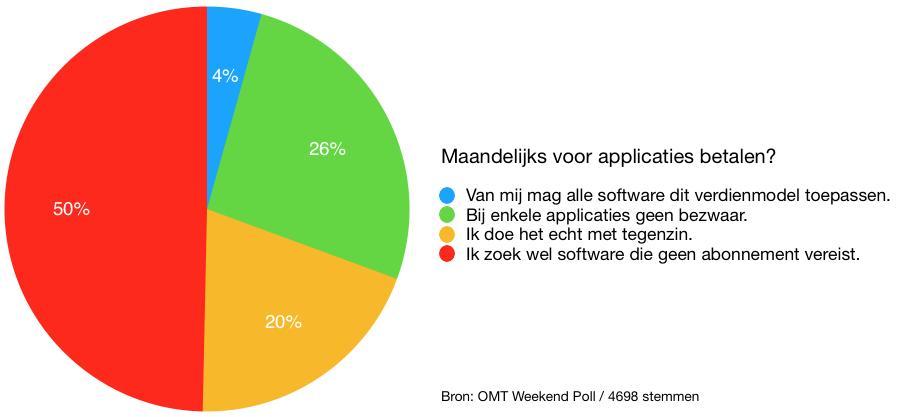 weekend poll voor apps betalen