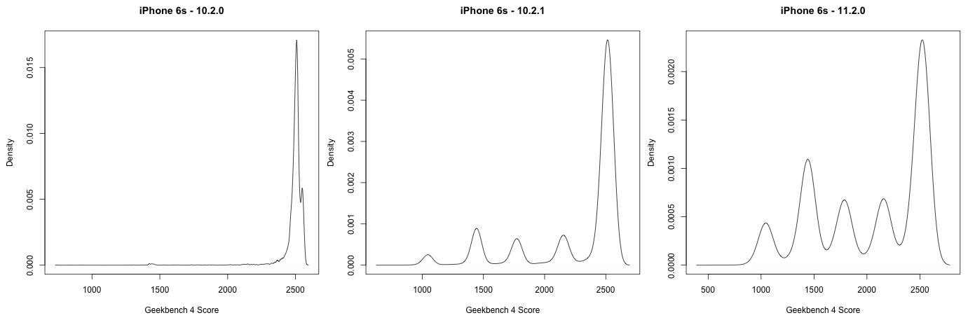 iPhone 6s - performance