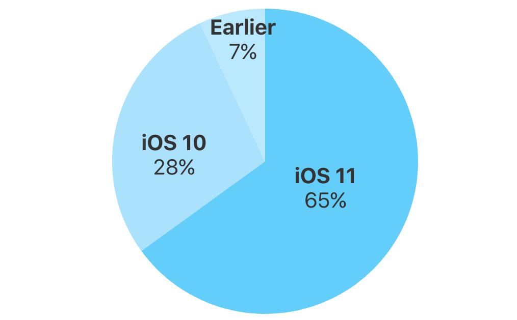 iOS 11 adoptie 18 januari 2018