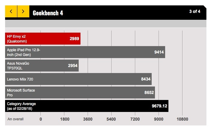 ARM processor, chip qualcomm