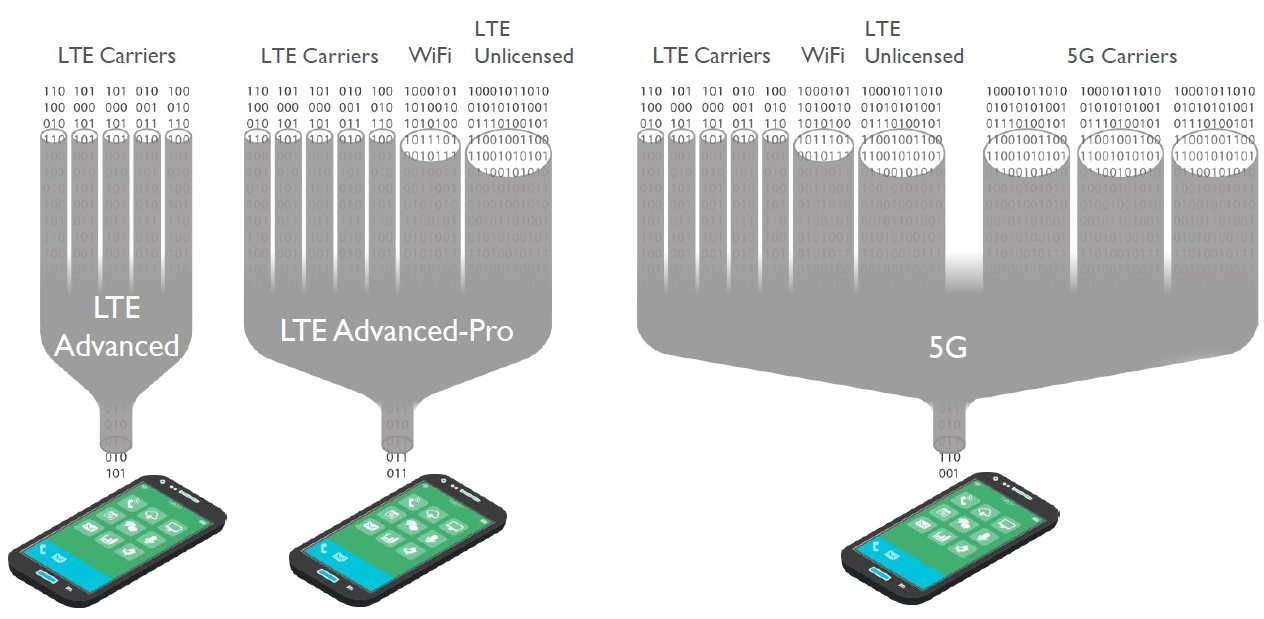LTE Advanced Pro 5G