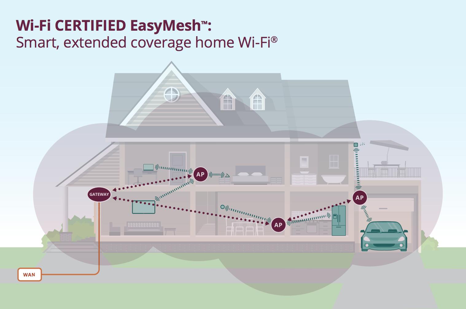 EasyMesh Wi-Fi