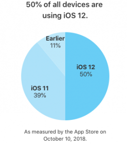 Apple iOS 12 adoptie