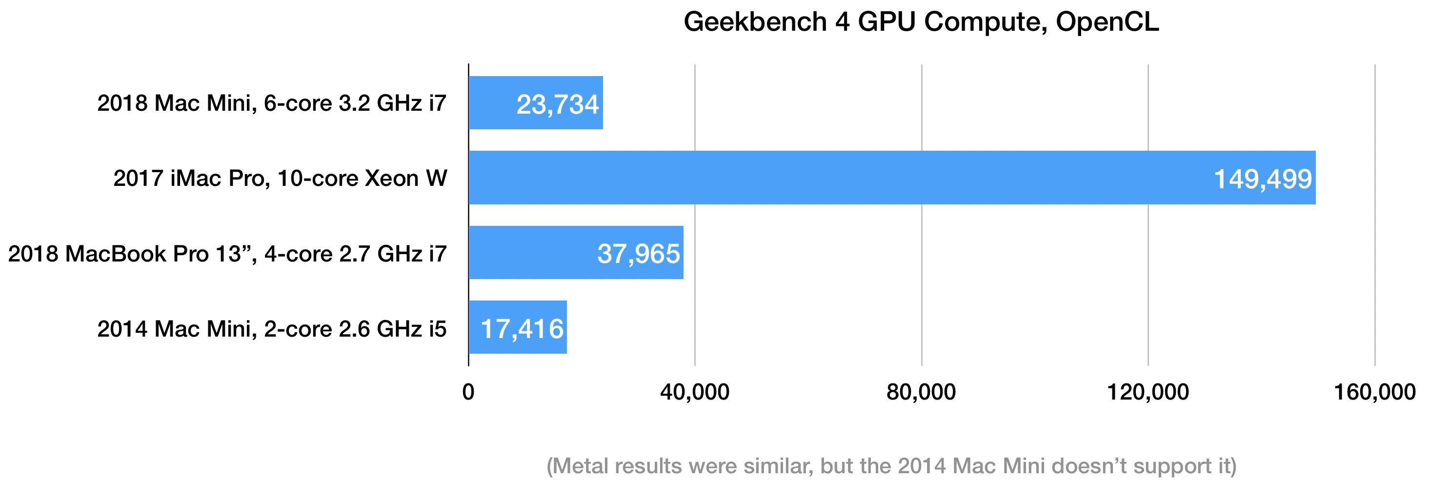 Geekbench 4 GPU Mac mini 2018