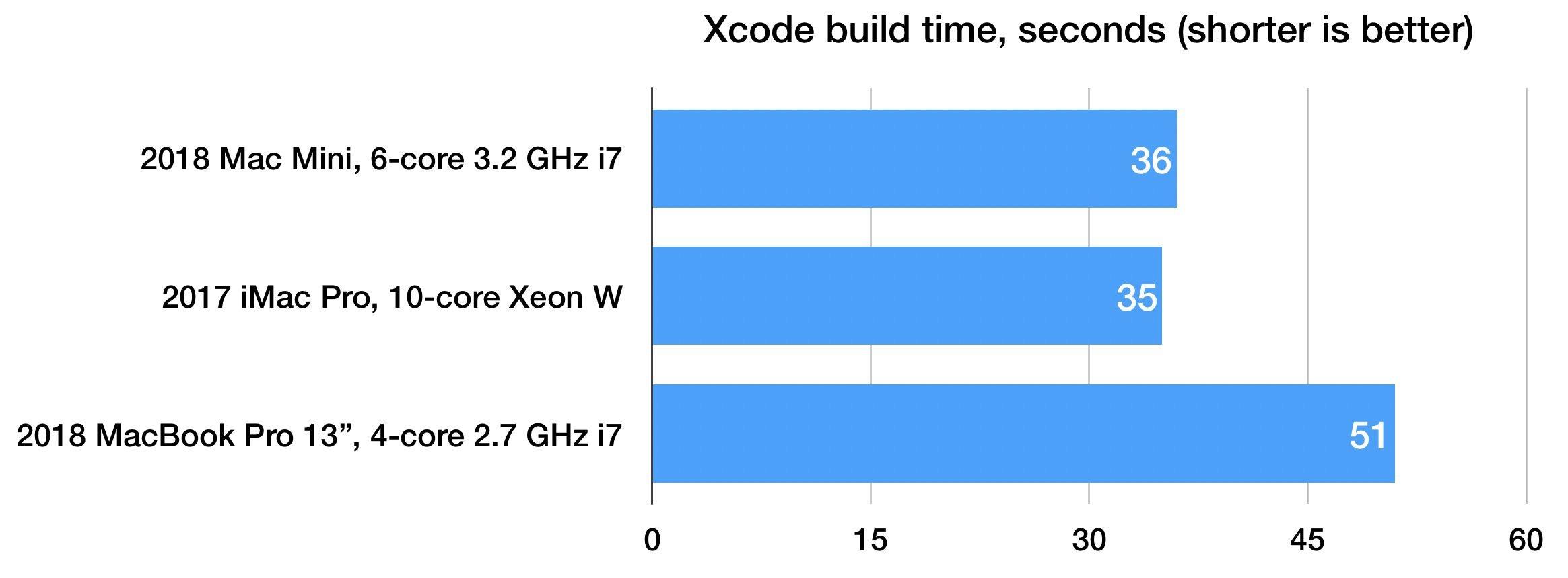 Mac mini 2018 xcode benchmark