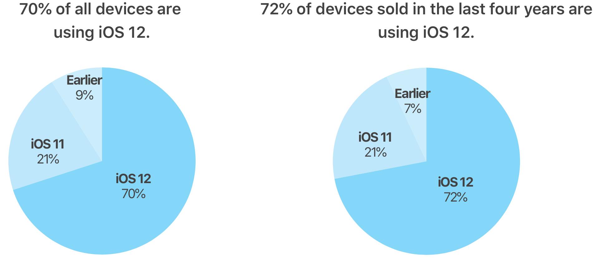 iOS 12 adoptie stand 3 december