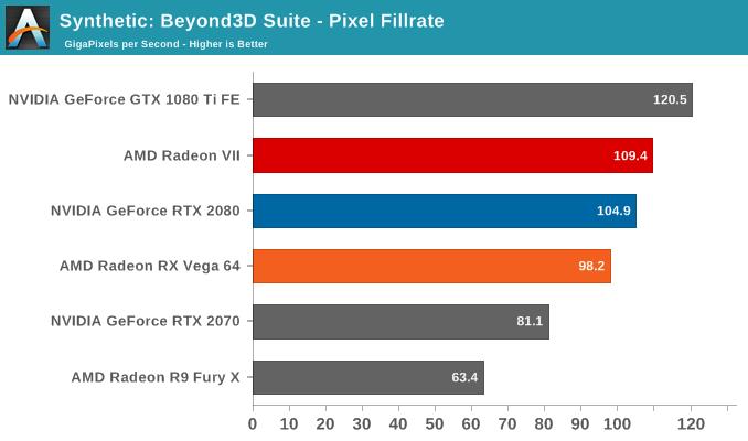 AMD Radeon VII compute