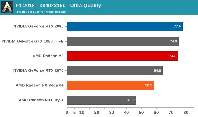 Radeon VII GPU benchmark F1 2018