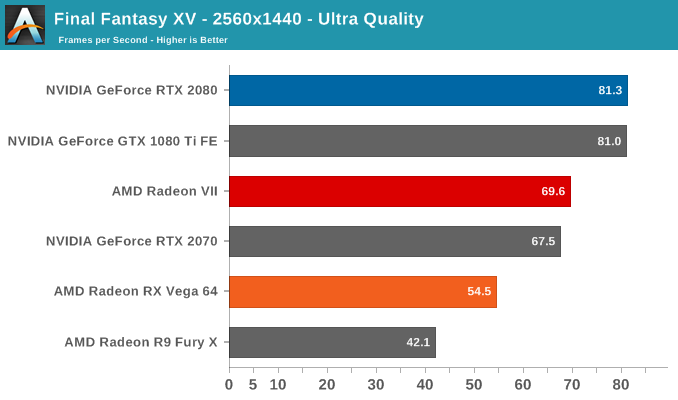 Radeon VII GPU benchmark FF