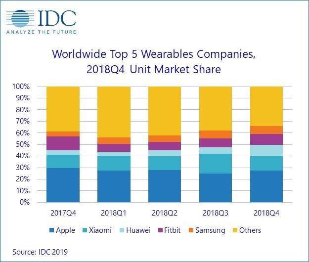 Wearables groei