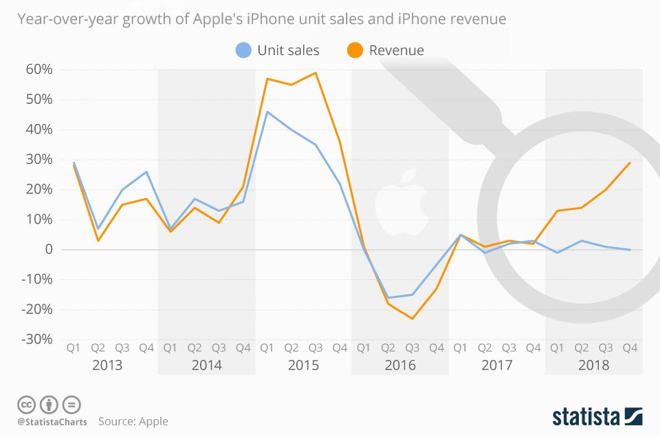 iphone groei 001