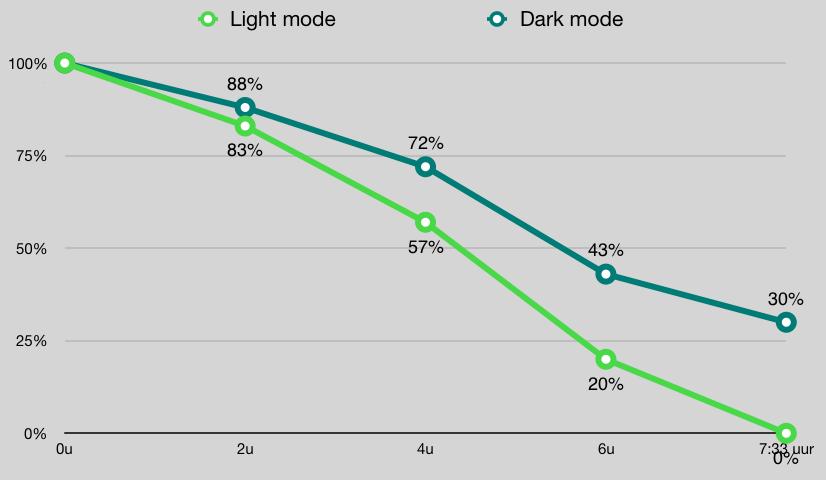 iPhone iOS 13 dark mode accu