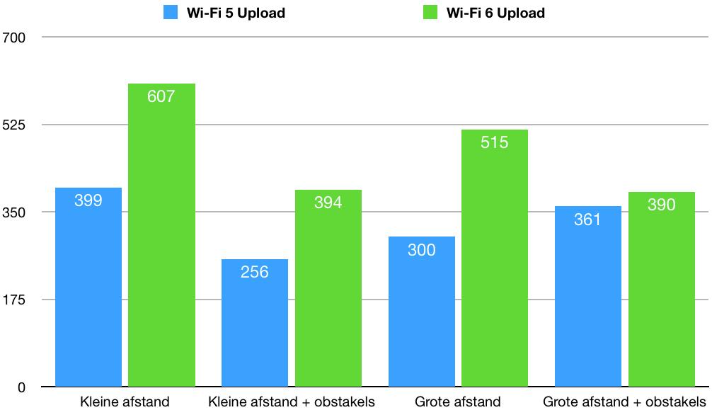 iphone 11 wi-fi 5 en wi-fi 6 upload