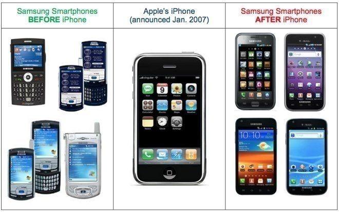 Samsung smartphones voor en na de introductie van de iPhone