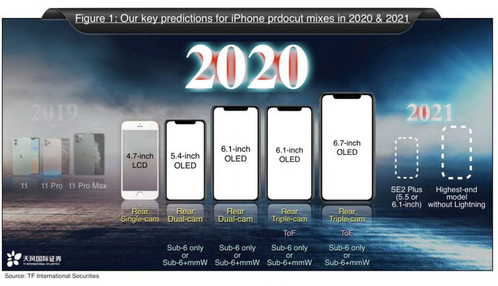 iPhone 12 met 5G