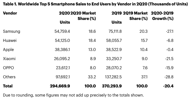 Smartphone Verkoopcijfers Q2 2020 Apple iPhone