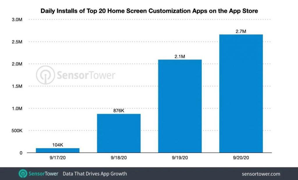iOS 14 widgets populaire thuisscherm app