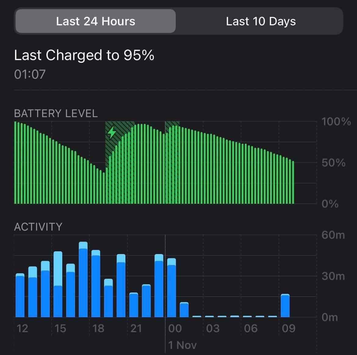 iPhone 12 battery drain